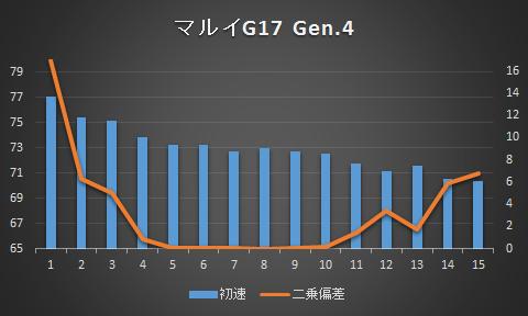 g17_gen4