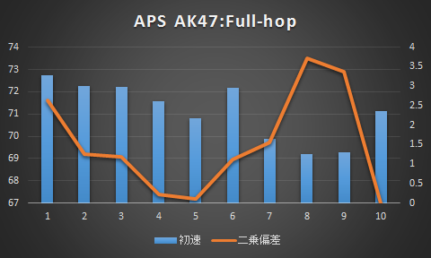 APS・フルホップ