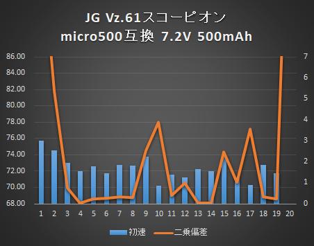 vz61④-g