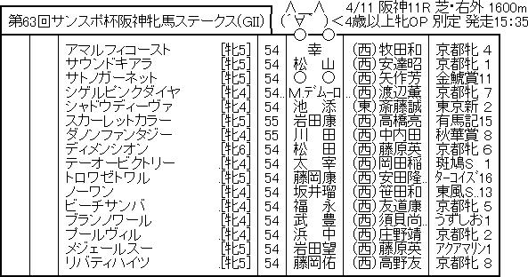 【競馬予想】[1]第63回 阪神牝馬ステークス(G2) /2020