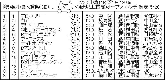 【競馬予想】第54回 小倉大賞典(G3) /2020