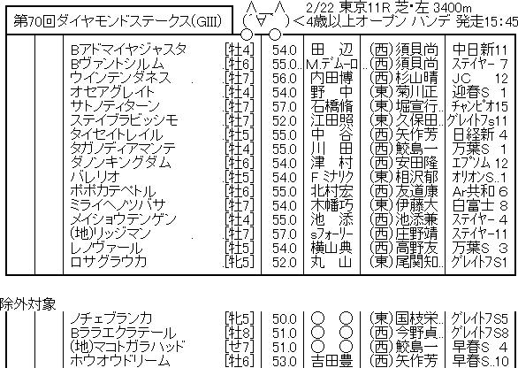 【競馬予想】[1]第70回 ダイヤモンドステークス(G3) /2020