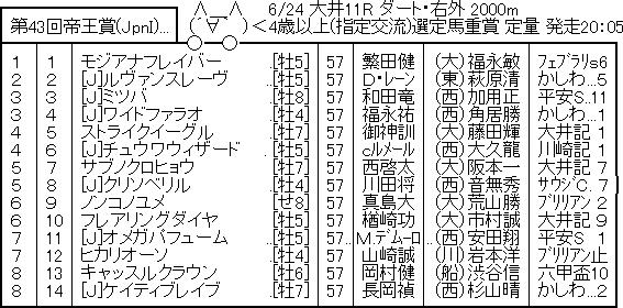 【競馬予想】第43回 帝王賞(JpnI/大井) /2020