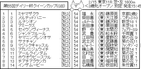 【競馬予想】第55回 デイリー杯クイーンカップ(G3)/2020