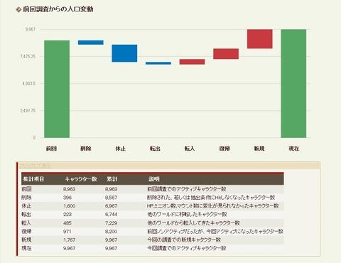 ワールド別人口動態表