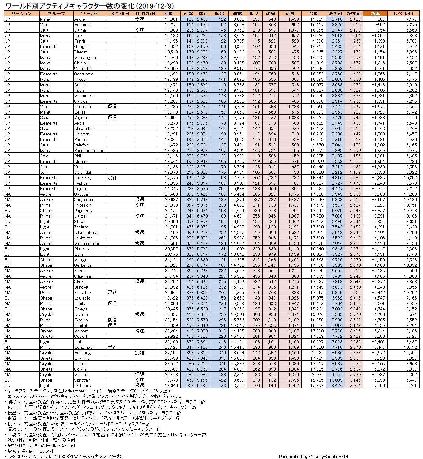 調査 名前 国勢