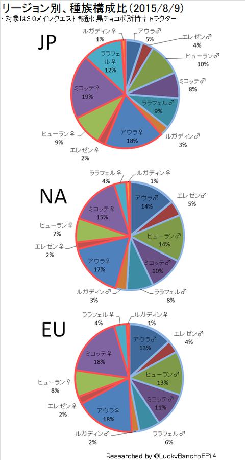 種族構成比グラフ