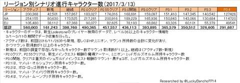 リージョン別シナリオ進捗キャラクター数