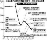 110331東電株の推移