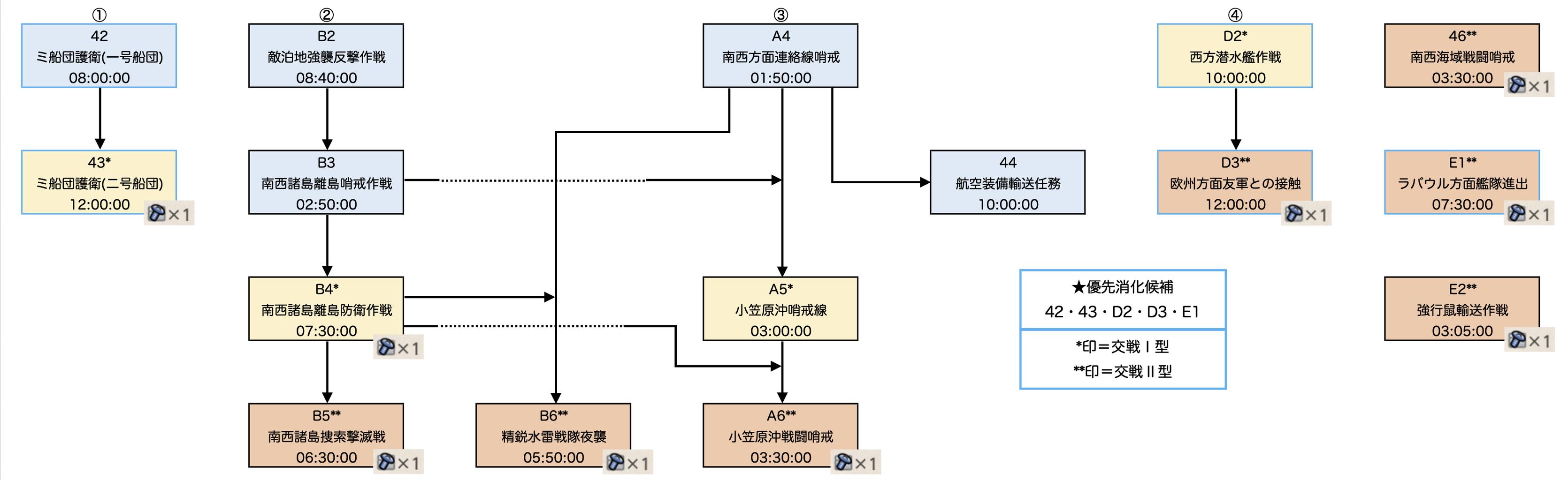 小笠原 沖 哨戒 線