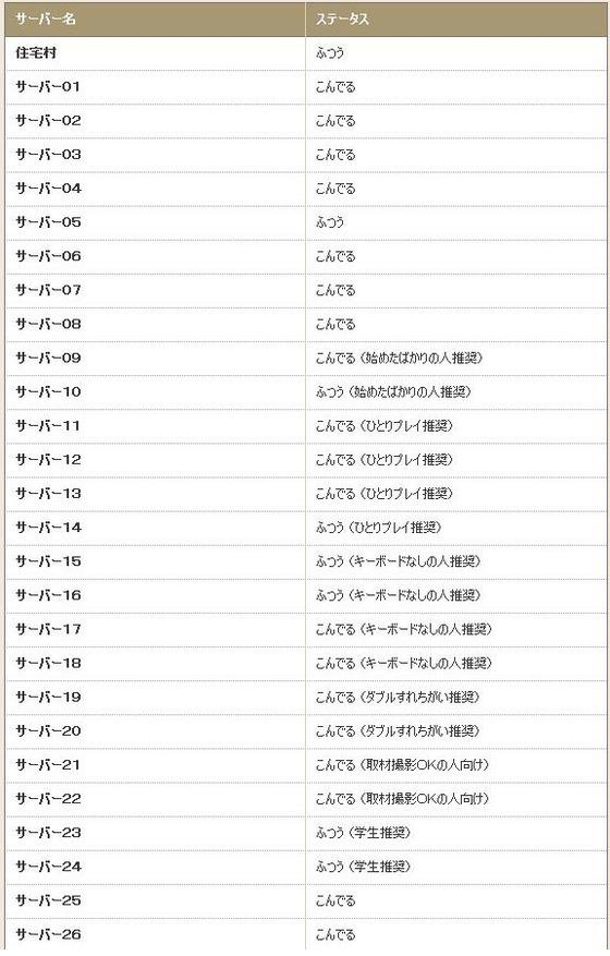 Wii「ドラゴンクエストX」の大型アップデートで、「すいてる」「ふつう」→「こんでる」に