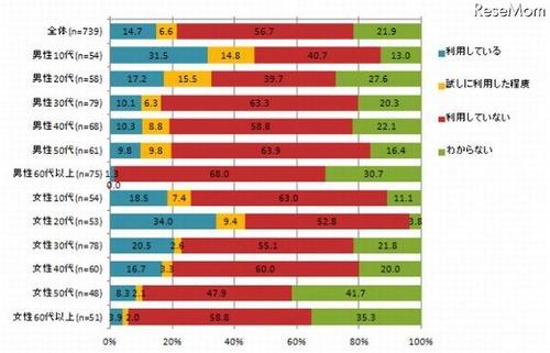 Facebookは4人に1人、LINEは男性10代や女性20代で半数近くが利用