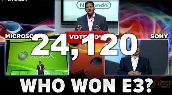 アンケート調査「E3の勝者は?」・1位ソニー、2位MS、3位任天堂