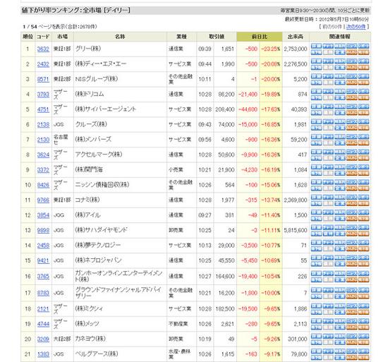 グリーとディー・エヌ・エー(DeNA)が ストップ安 5月7日午前の東京株式市場