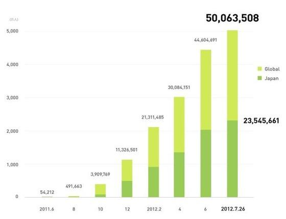 「LINE」の登録ユーザー数が全世界で5000万人突破!