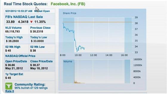 「Facebook」フェイスブック株が急落