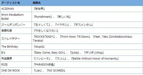 PS3/Xbox360「ロックスミス2014」 発売日が11月7日に決定!日本の楽曲が多数収録