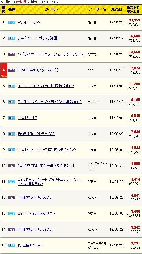 マリオパーティ9連続トップ、コンシューマソフト週間販売ランキングTop20