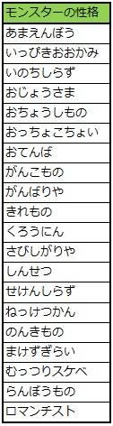 20180119モンスターの性格