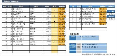 20200531京都9R