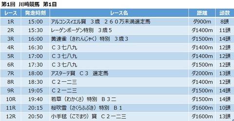 20210419川崎競馬レース一覧