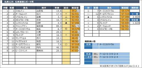 20200802札幌12R