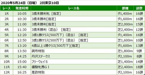 20200524東京競馬レース一覧