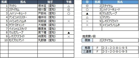 20210917名古屋12R