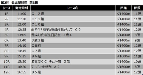 20210422名古屋競馬レース一覧