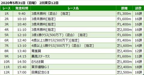 20200531東京競馬レース一覧