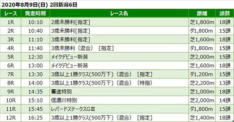 20200809新潟競馬レース一覧