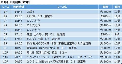 20210421川崎競馬レース一覧