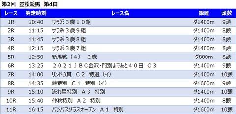20210924笠松競馬レース一覧