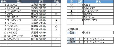 20210419川崎4R