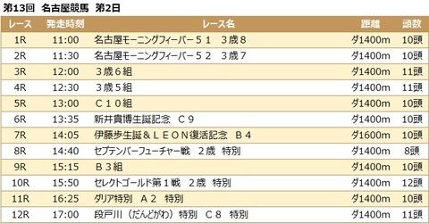 20210915名古屋競馬レース一覧