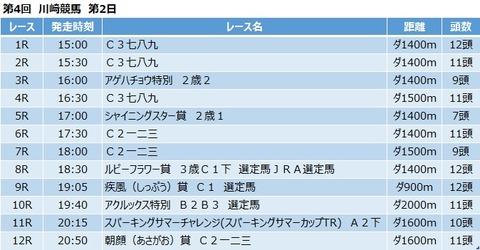 20200714川崎競馬レース一覧