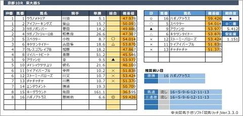 20200530京都10R