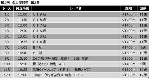 20210421名古屋競馬レース一覧