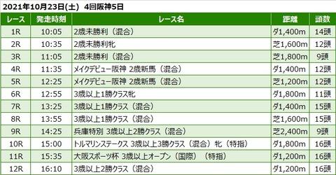 20211023阪神競馬レース一覧
