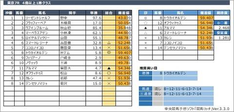 20200531東京7R