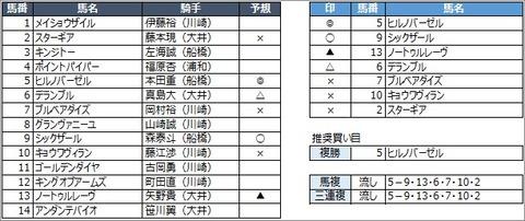20200715川崎10R
