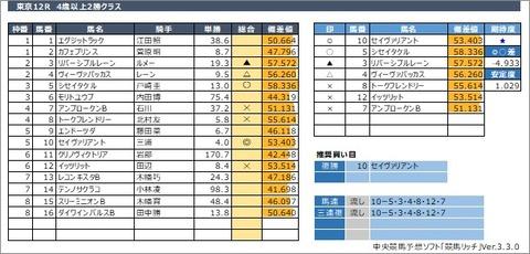 20200530東京12R
