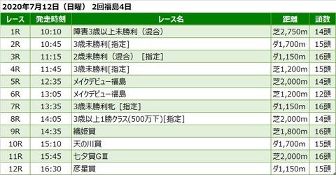 20200712福島競馬レース一覧
