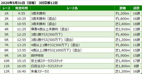 20200531京都競馬レース一覧