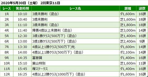 20200530東京競馬レース一覧