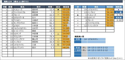 20200711福島12R