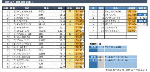 20200531東京12R