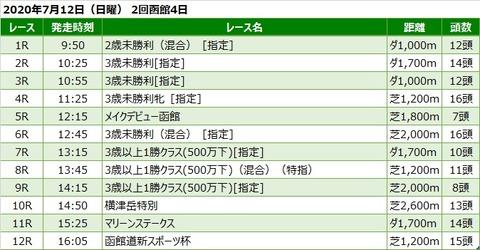 20200712函館競馬レース一覧