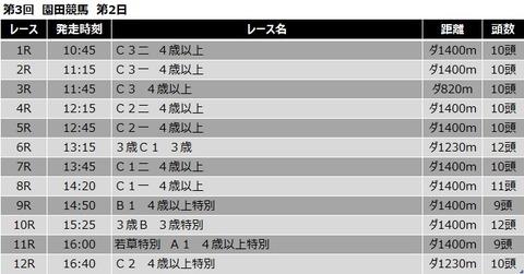 20200429園田競馬レース一覧