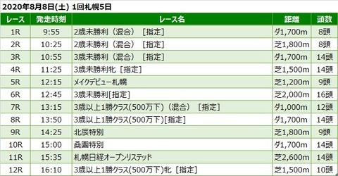 20200808札幌競馬レース一覧